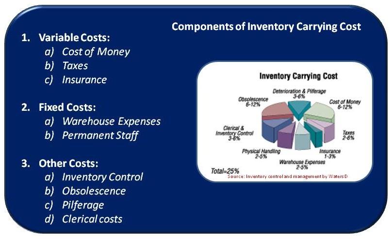 InventoryBites! (1/3)