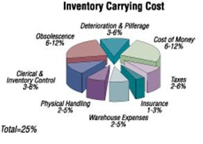 inventory cost minimization Supply chain network operations management of a blood banking system with cost and risk minimization in addition, inventory.
