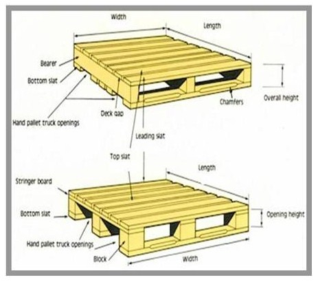 Is Usually Not Specified Orientation Of Stringers Relative To Deck Boards Pallet By Always Listing Its Depth First And Width Last