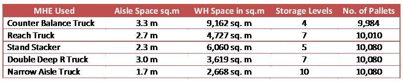 Warehouse Sizing (3/3)