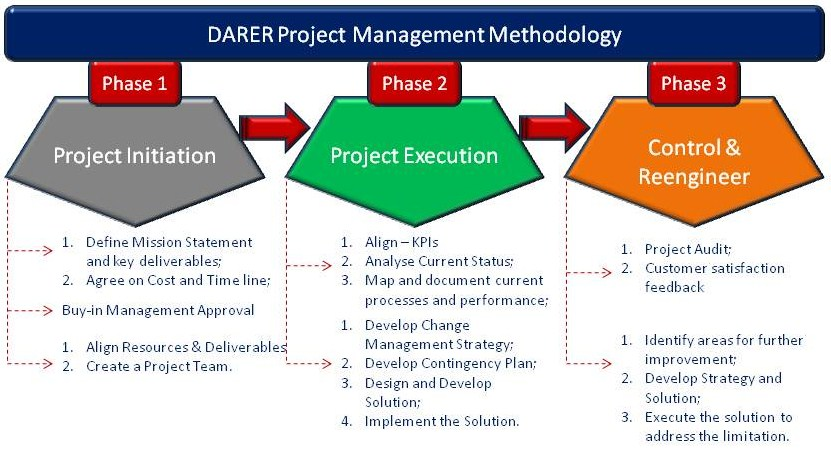 Project Management  Supply Chain World