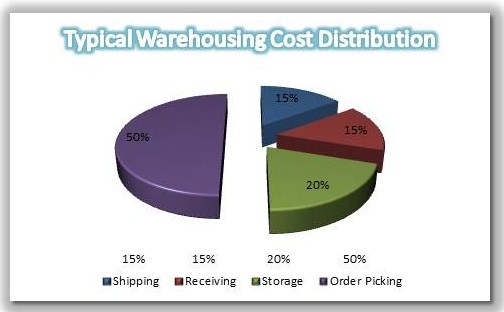 Warehouse Key Performance Indicators (1/2)