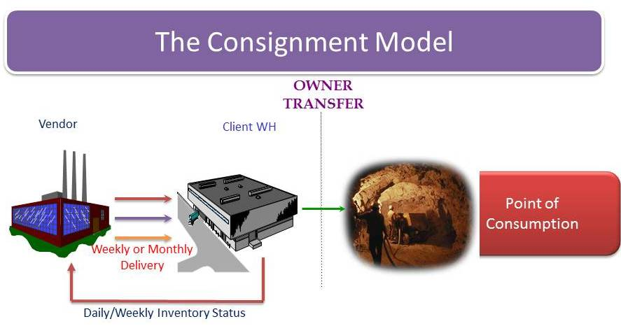 vendor managed inventory versus consignment inventory