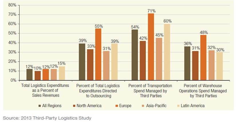 Logistics Outsourcing Trends - 2013 (2/6)