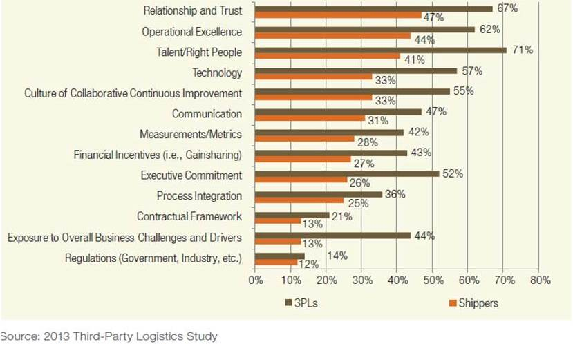 Logistics Outsourcing Trends - 2013 (3/6)