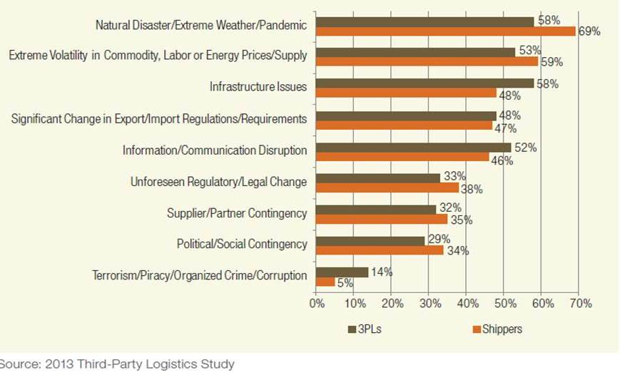Logistics Outsourcing Trends - 2013 (4/6)