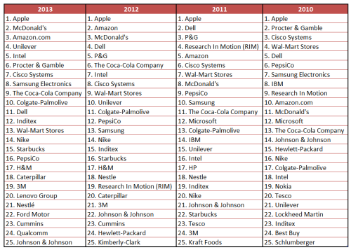 last 4 years comparison top supply chain