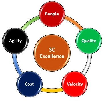 SC Excellence 1