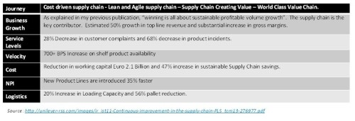 Supply Chain Excellence2