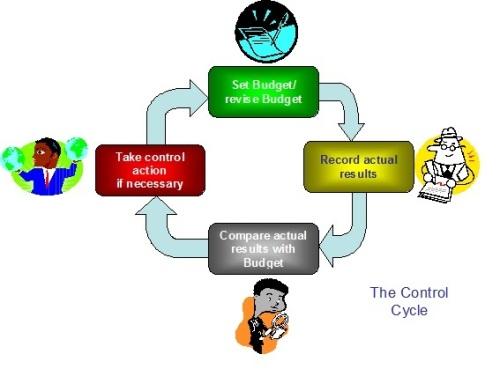 Const Control