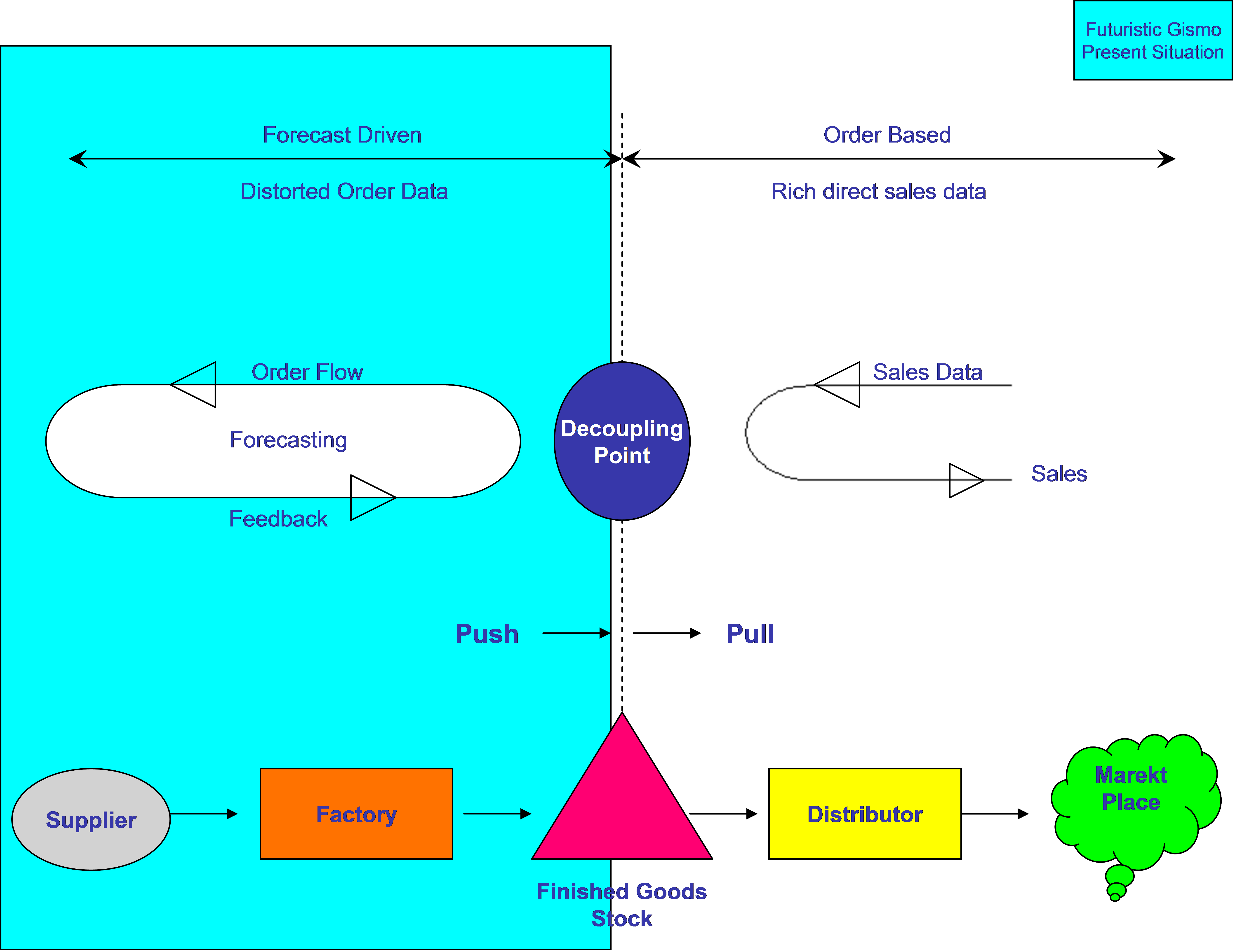 decoupling point in a supply chain