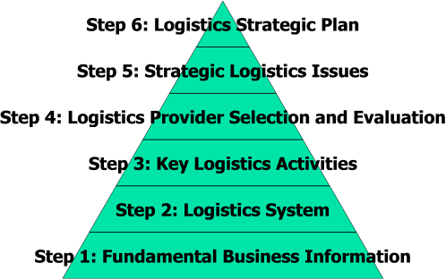 Logistics Audit